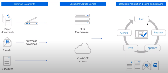 Document capture document flow for microsoft dynamics 365 business central 550