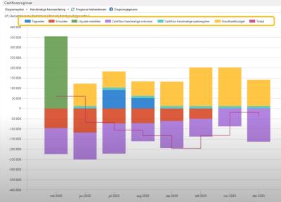 Cashflowprognose in Dynamics 365 Business Central