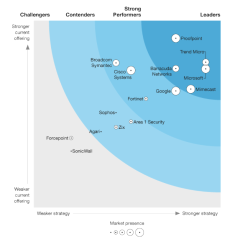 Forrester names Microsoft a Leader in the 2021 Enterprise Email Security Wave
