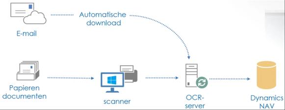Documenten - automatisch opslaan van documenten