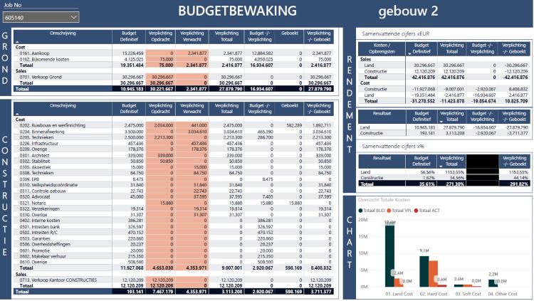 Budgetbewaking